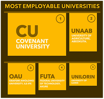 Nigerian Universities With Most Employable Graduates