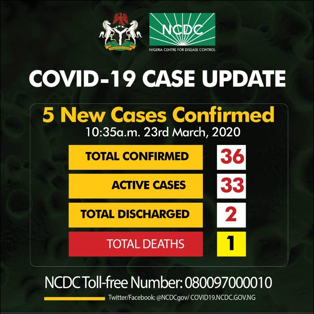 Coronavirus (COVID-19) Daily Updates: Nigeria & Global